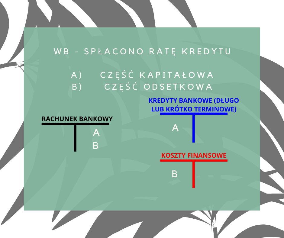 Schemat księgowania – spłacono ratę kredytu