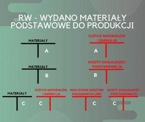 Schemat księgowania – wydano materiały podstawowe doprodukcji