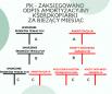 Schemat księgowania – zaksięgowano odpis amortyzacyjny