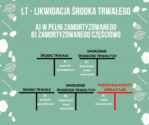Schemat księgowania – LT likwidacja środka trwałego