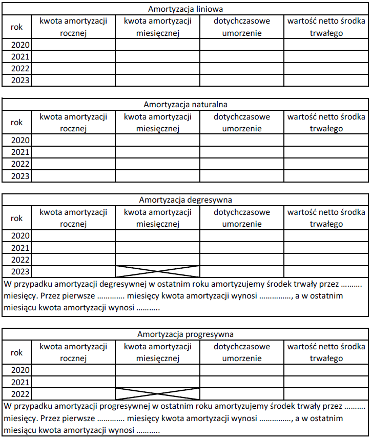 Zadanie – obliczanie amortyzacji wwariancie liniowym, naturalnym, degresywnym iprogresywnym